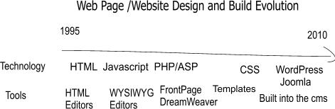 Evolution of website building and design technologies,tools and Methods
