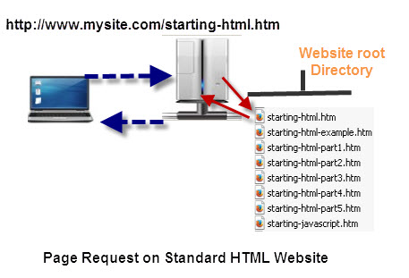 Page Request-standard HTML-website