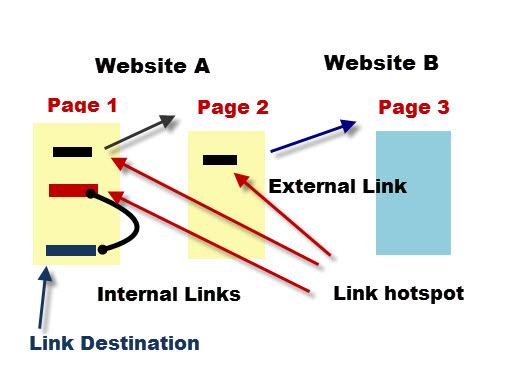 linking-pages-diagram