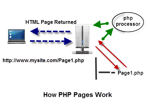 php-page-works