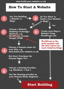 start-website-diagram-flowchart